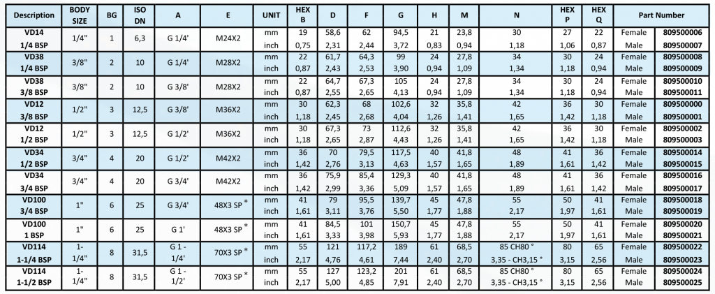 tabel cuple rapide seria VD