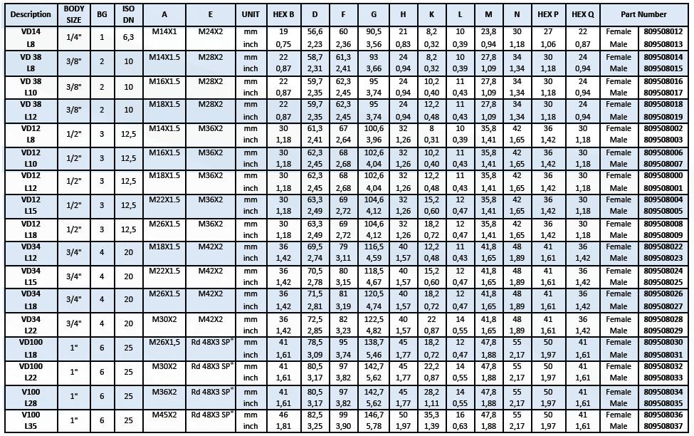 tabel cuple rapide seria VD metric